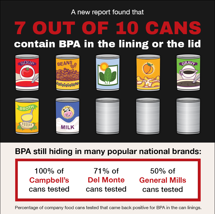 7 out of 10 cans BPA image