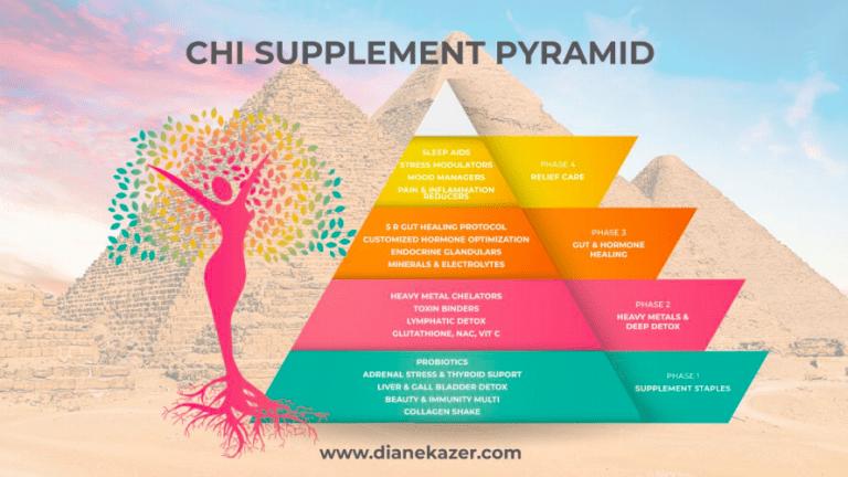 Supplement Pyramid